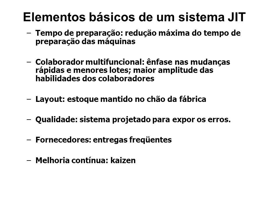 Elementos básicos de um sistema JIT – –Tempo de preparação: redução máxima do tempo de preparação das máquinas – –Colaborador multifuncional: ênfase n