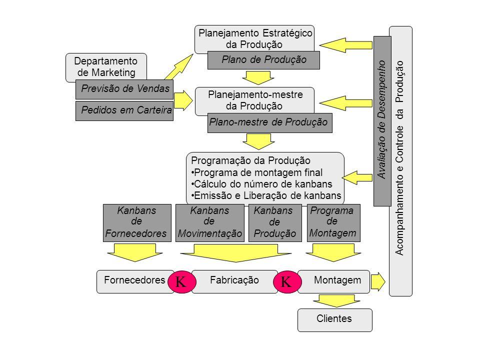 Planejamento Estratégico da Produção Plano de Produção Planejamento-mestre da Produção Plano-mestre de Produção Programação da Produção Programa de mo
