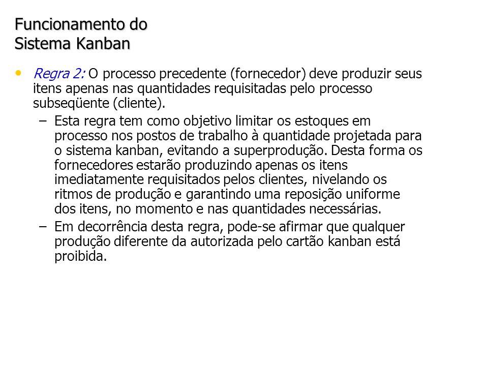Funcionamento do Sistema Kanban Regra 2: O processo precedente (fornecedor) deve produzir seus itens apenas nas quantidades requisitadas pelo processo