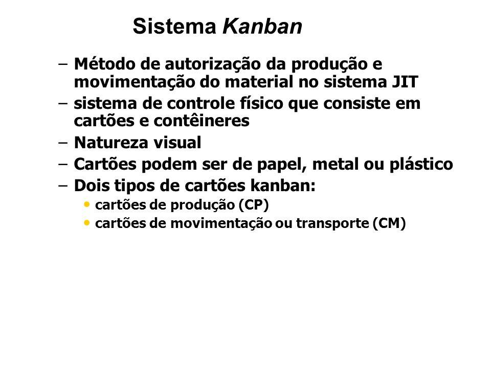 Sistema Kanban – –Método de autorização da produção e movimentação do material no sistema JIT – –sistema de controle físico que consiste em cartões e