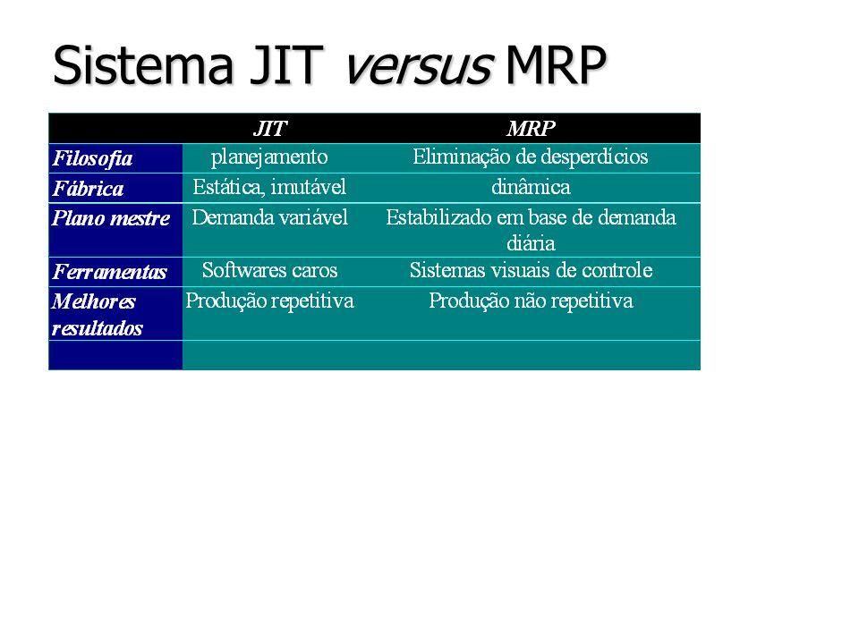 Sistema JIT versus MRP