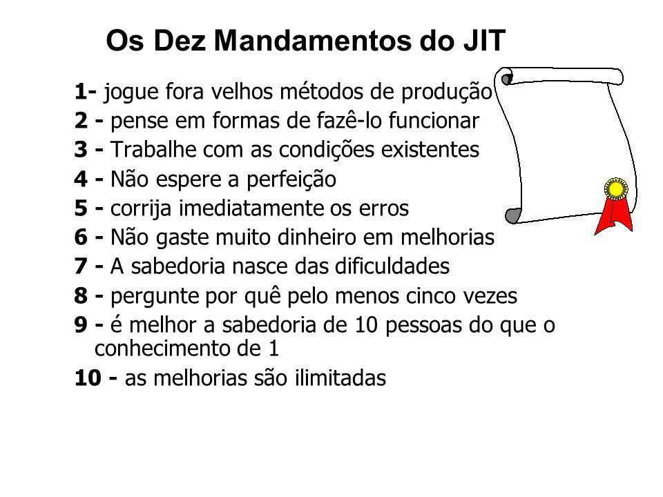 Os Dez Mandamentos do JIT 1- jogue fora velhos métodos de produção 2 - pense em formas de fazê-lo funcionar 3 - Trabalhe com as condições existentes 4