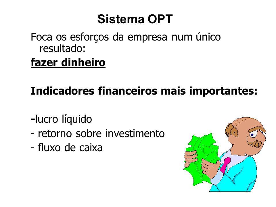 Sistema OPT Foca os esforços da empresa num único resultado: fazer dinheiro Indicadores financeiros mais importantes: -lucro líquido - retorno sobre i