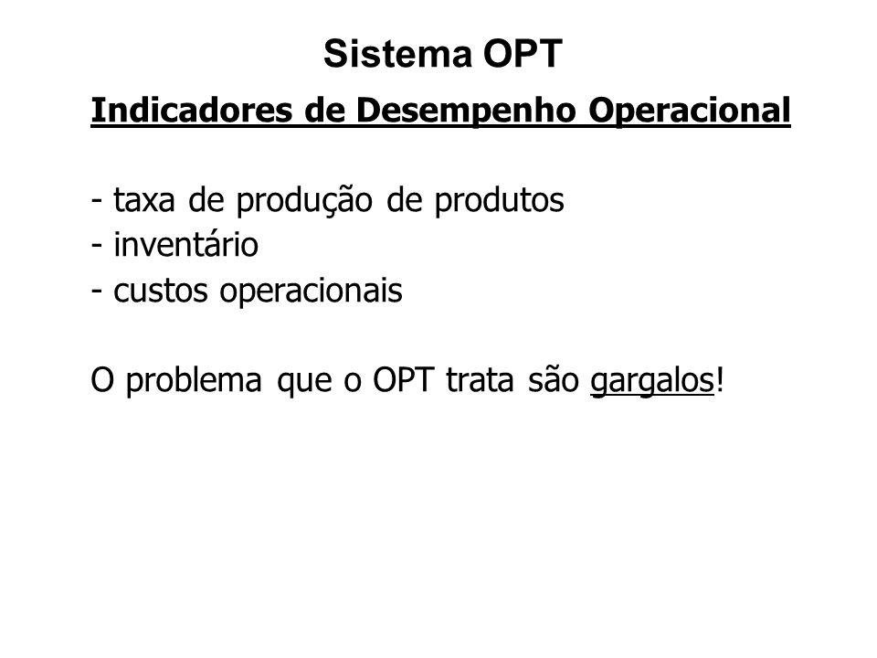 Sistema OPT Indicadores de Desempenho Operacional - taxa de produção de produtos - inventário - custos operacionais O problema que o OPT trata são gar