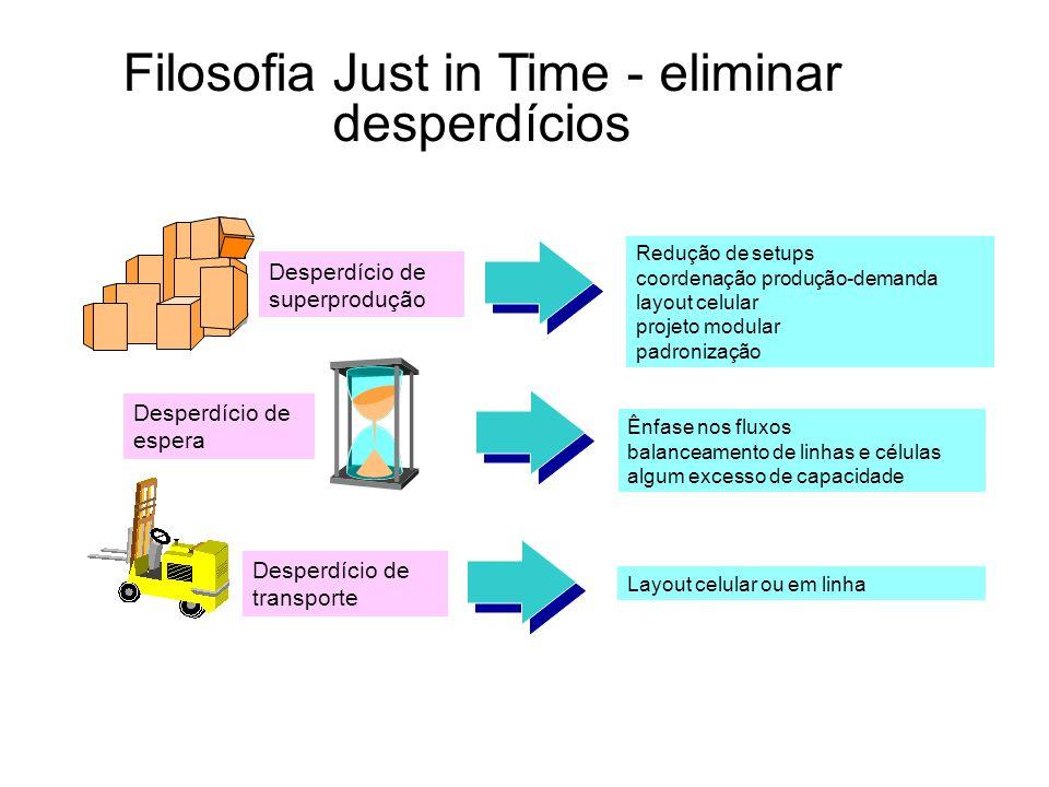 Filosofia Just in Time - eliminar desperdícios Desperdício de espera Desperdício de superprodução Desperdício de transporte Redução de setups coordena