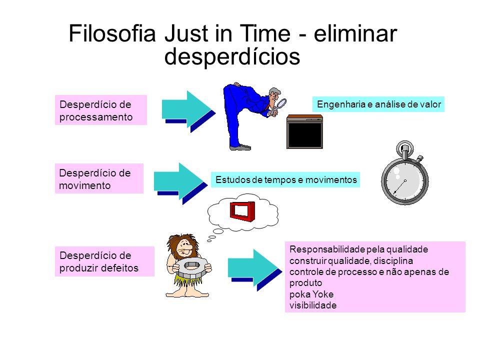 Filosofia Just in Time - eliminar desperdícios Desperdício de processamento Desperdício de movimento Desperdício de produzir defeitos Engenharia e aná