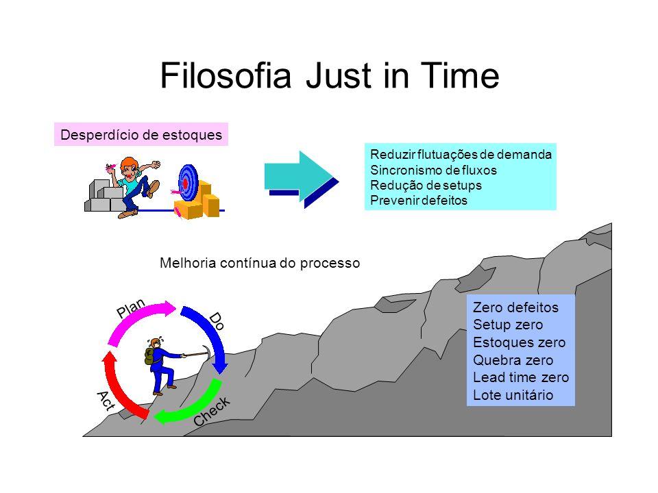 Filosofia Just in Time Desperdício de estoques Reduzir flutuações de demanda Sincronismo de fluxos Redução de setups Prevenir defeitos Melhoria contín