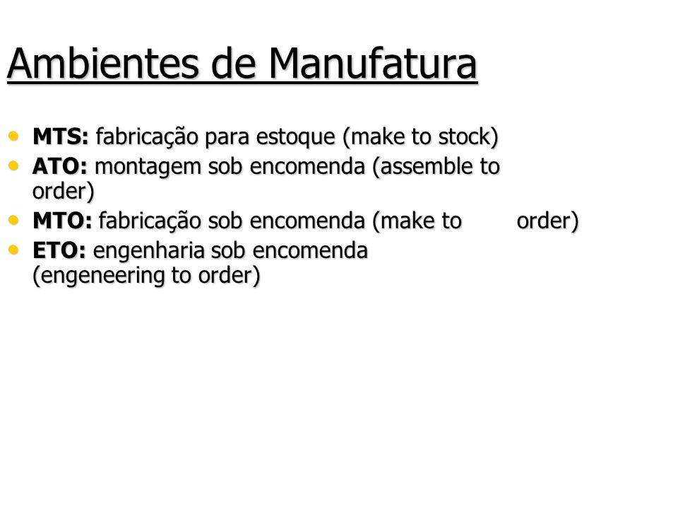 Ambientes de Manufatura MTS: fabricação para estoque (make to stock) MTS: fabricação para estoque (make to stock) ATO: montagem sob encomenda (assembl