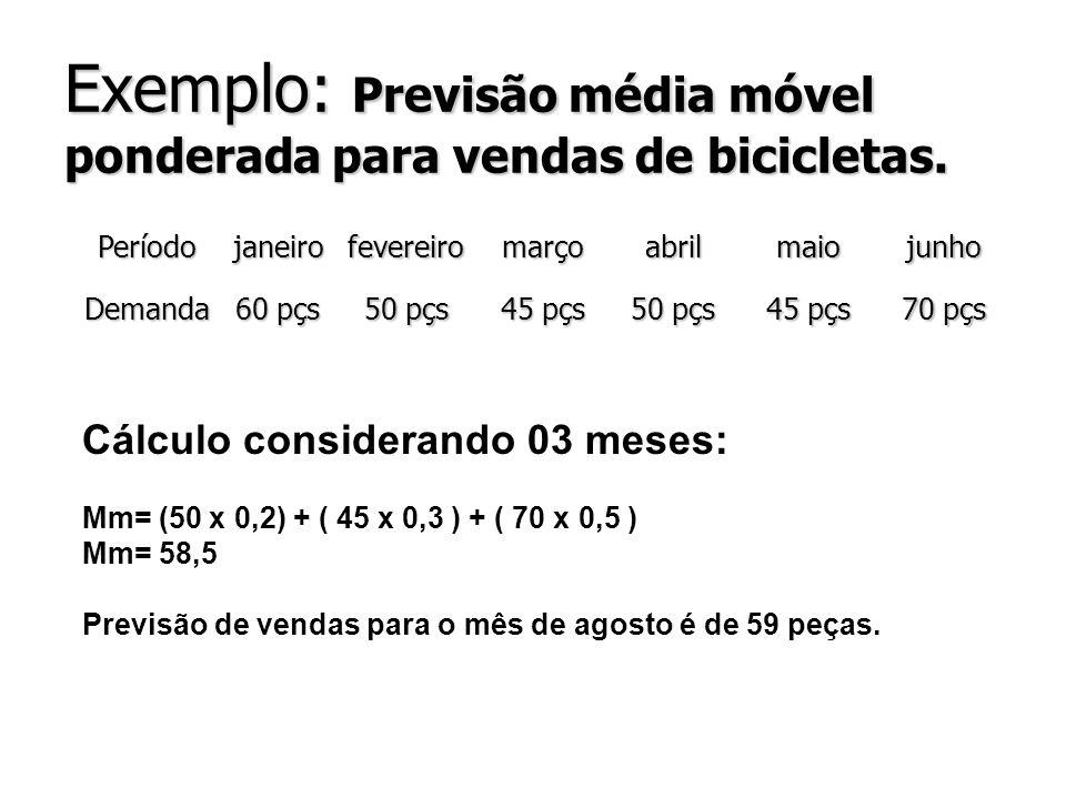 Exemplo: Previsão média móvel ponderada para vendas de bicicletas. Períodojaneirofevereiromarçoabrilmaiojunho Demanda 60 pçs 50 pçs 45 pçs 50 pçs 45 p