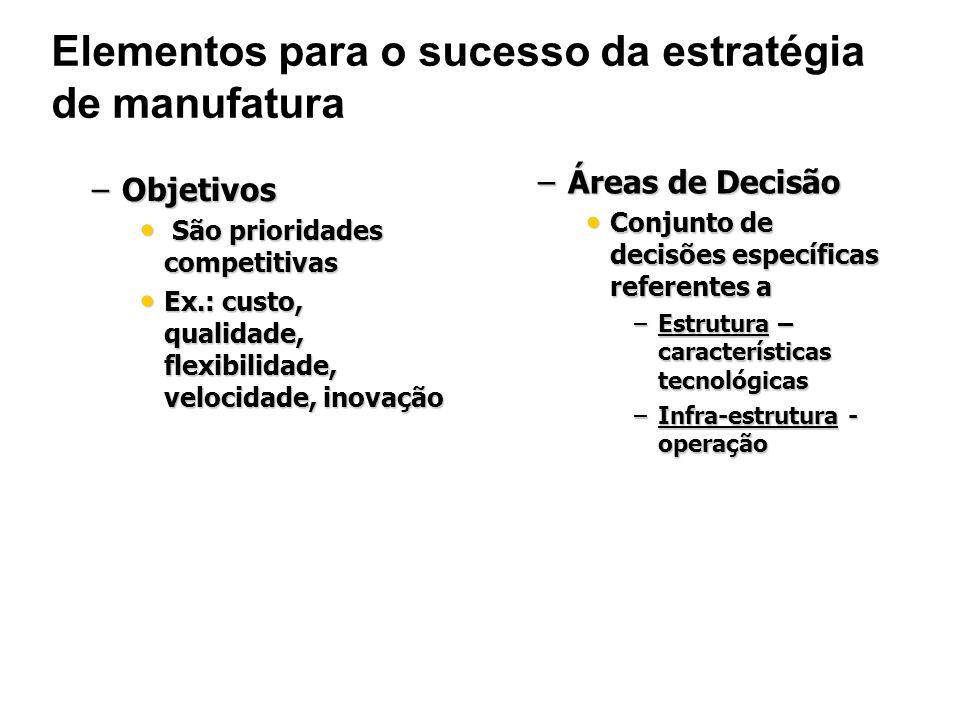 Áreas de Decisão Estrutura da Manufatura Capacidade Capacidade Instalações industriais Instalações industriais Tecnologia Tecnologia Integração vertical Integração vertical