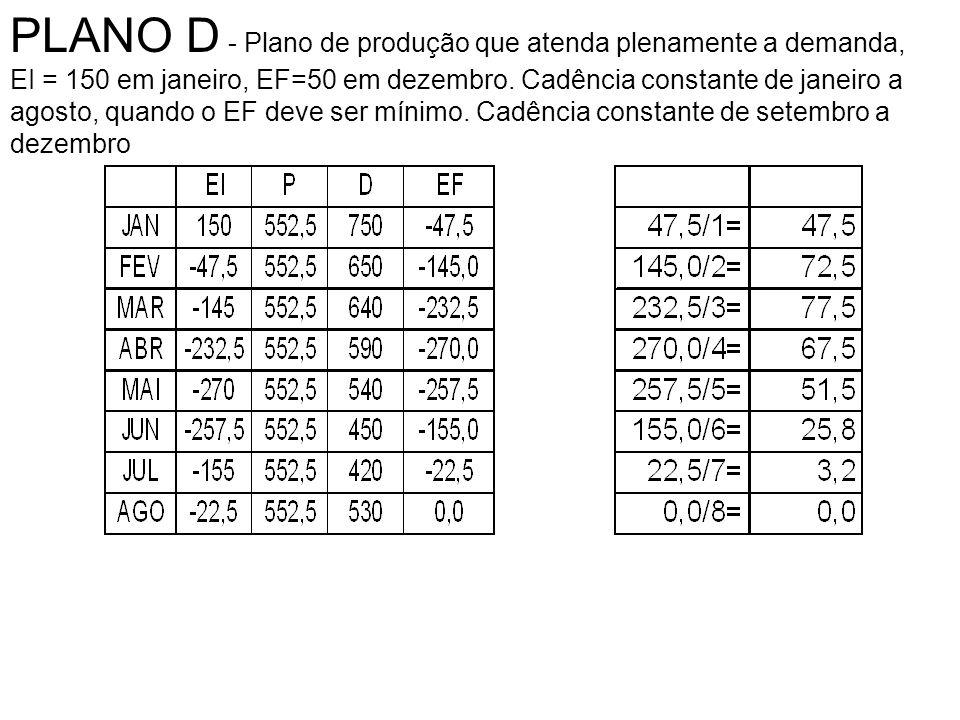 PLANO D - Plano de produção que atenda plenamente a demanda, EI = 150 em janeiro, EF=50 em dezembro. Cadência constante de janeiro a agosto, quando o