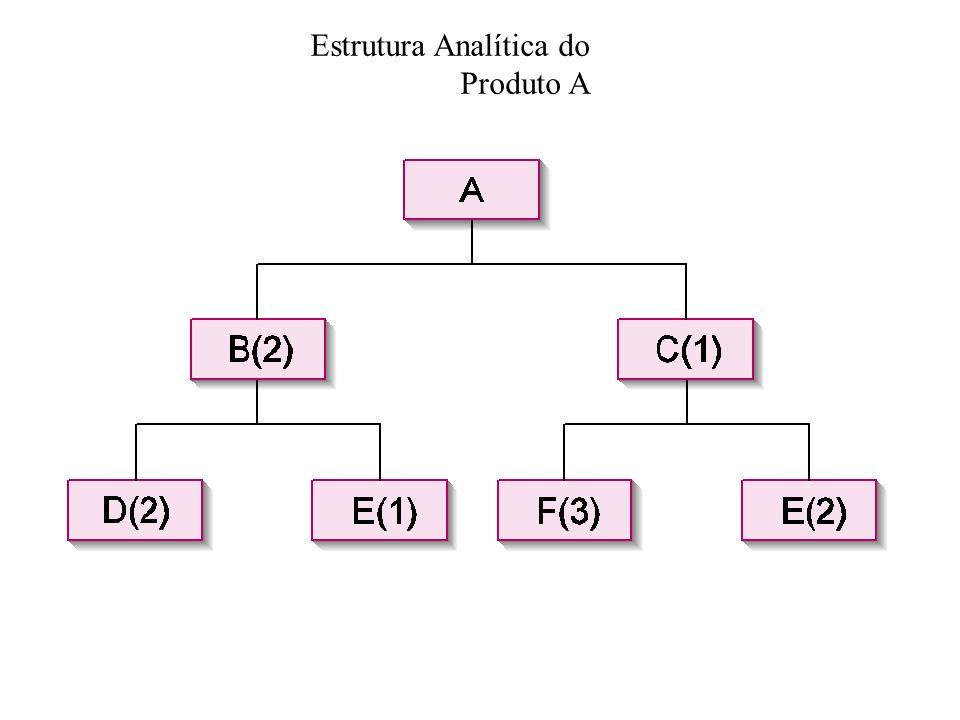 Estrutura Analítica do Produto A