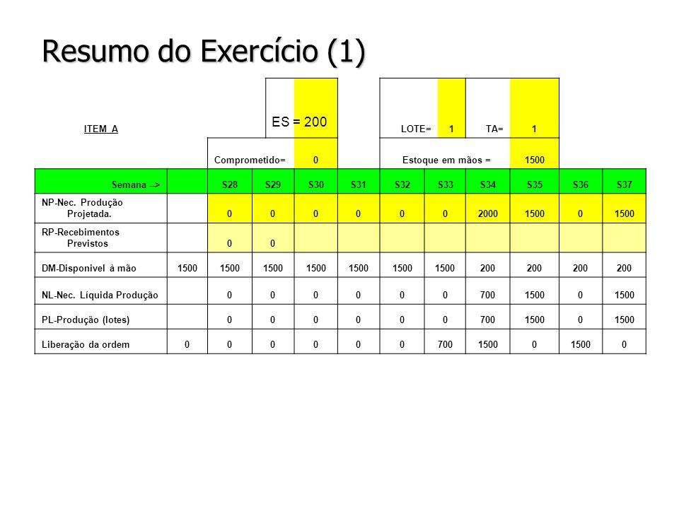 Resumo do Exercício (1) ITEM ALOTE=1TA=1 Comprometido=0 Estoque em mãos =1500 Semana --> S28S29S30S31S32S33S34S35S36S37 NP-Nec. Produção Projetada. 00