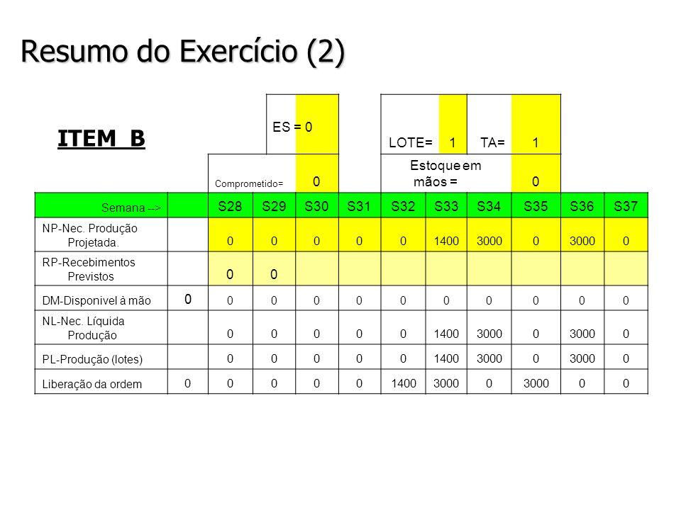 Resumo do Exercício (2) ITEM B LOTE=1TA=1 Comprometido= 0 Estoque em mãos =0 Semana --> S28S29S30S31S32S33S34S35S36S37 NP-Nec. Produção Projetada. 000