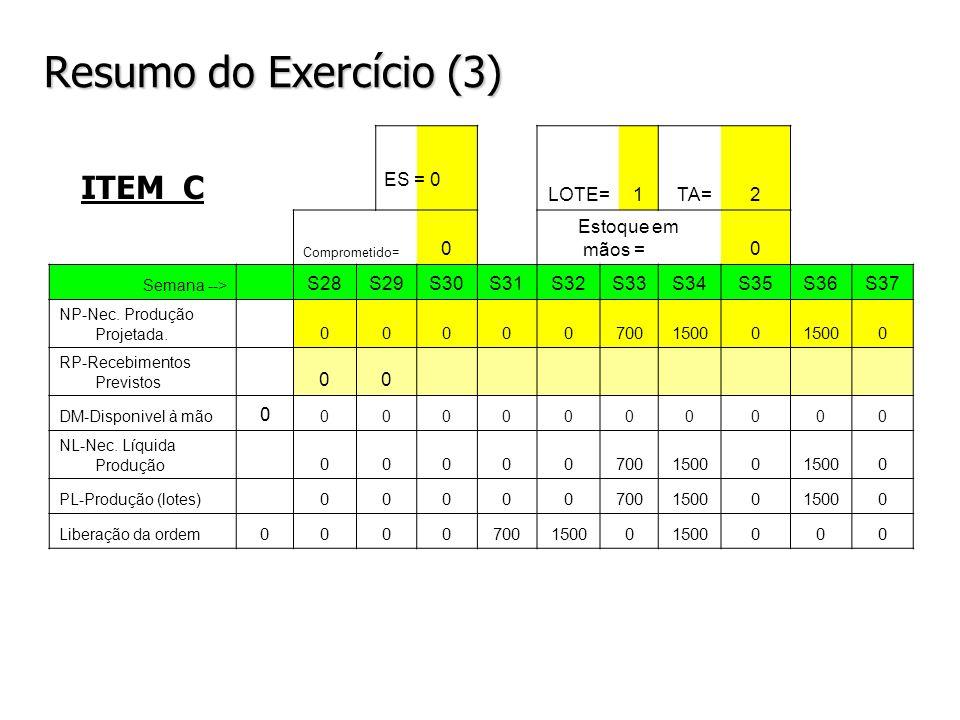 Resumo do Exercício (3) ITEM C LOTE=1TA=2 Comprometido= 0 Estoque em mãos =0 Semana --> S28S29S30S31S32S33S34S35S36S37 NP-Nec. Produção Projetada. 000
