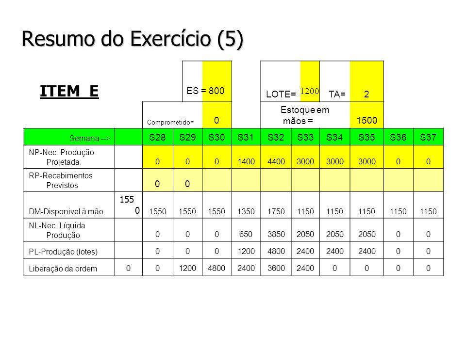 Resumo do Exercício (5) ITEM E LOTE=TA=2 Comprometido= 0 Estoque em mãos =1500 Semana --> S28S29S30S31S32S33S34S35S36S37 NP-Nec. Produção Projetada. 0