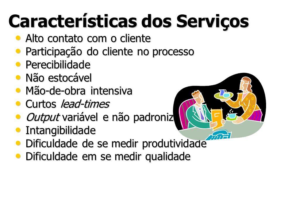 Características dos Serviços Alto contato com o cliente Alto contato com o cliente Participação do cliente no processo Participação do cliente no proc