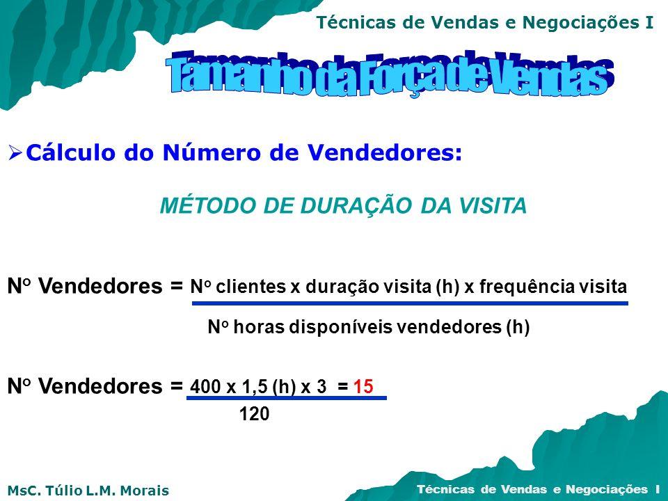 MsC. Túlio L.M. Morais Técnicas de Vendas e Negociações I Cálculo do Número de Vendedores: MÉTODO DE DURAÇÃO DA VISITA N o Vendedores = N o clientes x