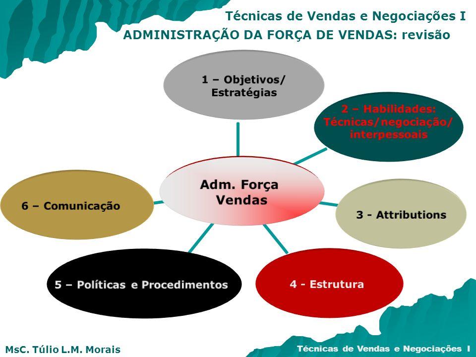MsC. Túlio L.M. Morais Técnicas de Vendas e Negociações I ADMINISTRAÇÃO DA FORÇA DE VENDAS: revisão