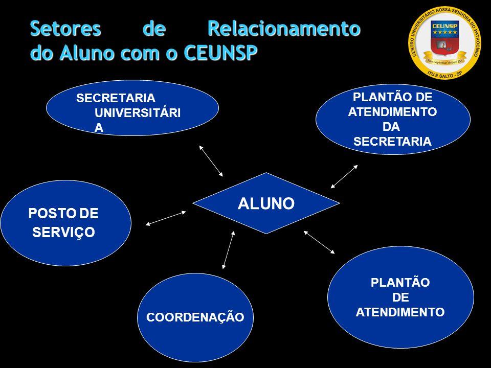 Setores de Relacionamento do Aluno com o CEUNSP SECRETARIA UNIVERSITÁRI A PLANTÃO DE ATENDIMENTO DA SECRETARIA POSTO DE SERVIÇO COORDENAÇÃO PLANTÃO DE