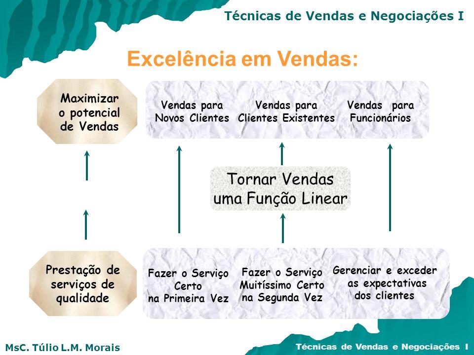 MsC. Túlio L.M. Morais Técnicas de Vendas e Negociações I Vendas para Novos Clientes Vendas para Clientes Existentes Vendas para Funcionários Tornar V
