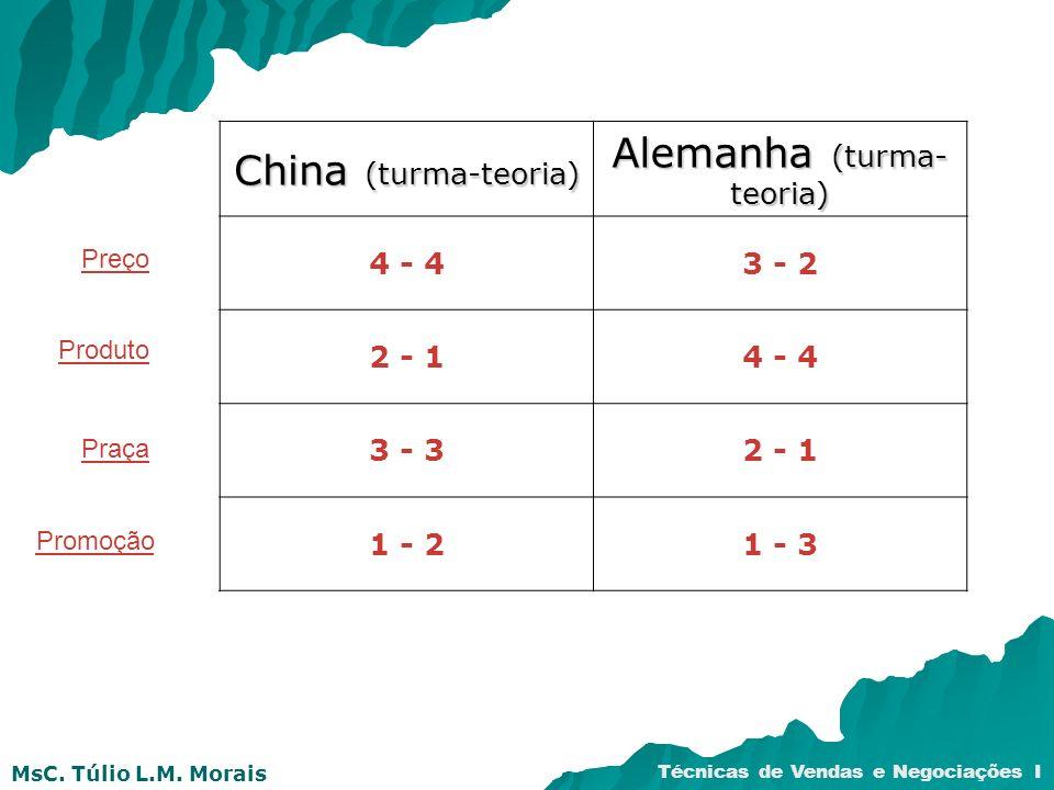 MsC. Túlio L.M. Morais Técnicas de Vendas e Negociações I China (turma-teoria) Alemanha (turma- teoria) 4 - 43 - 2 2 - 14 - 4 3 - 32 - 1 1 - 21 - 3 Pr