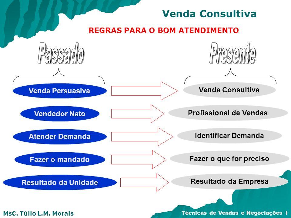 MsC. Túlio L.M. Morais Técnicas de Vendas e Negociações I Venda Consultiva REGRAS PARA O BOM ATENDIMENTO Venda Persuasiva Venda Consultiva Vendedor Na