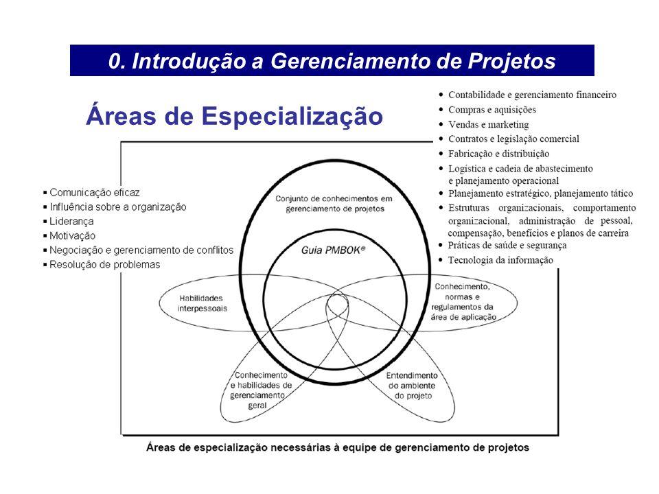 0. Introdução a Gerenciamento de Projetos Áreas de Especialização