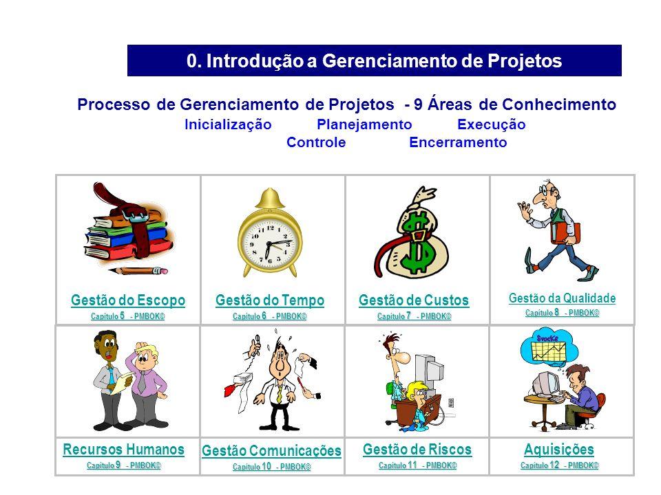 1. Introdução a Gerenciamento de Projetos Processo de Gerenciamento de Projetos - 9 Áreas de Conhecimento Inicialização Planejamento Execução Controle