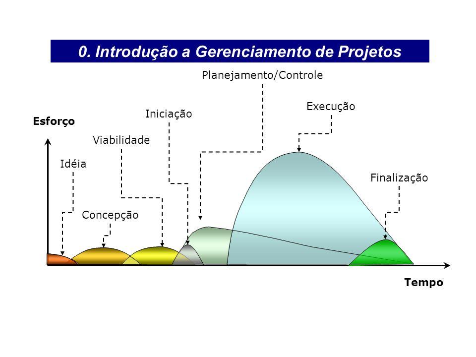 Execução Planejamento/Controle Idéia Concepção Viabilidade Esforço Tempo Finalização Iniciação 0. Introdução a Gerenciamento de Projetos