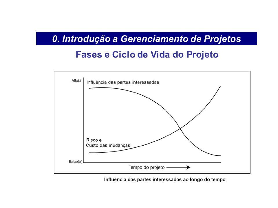 Fases e Ciclo de Vida do Projeto