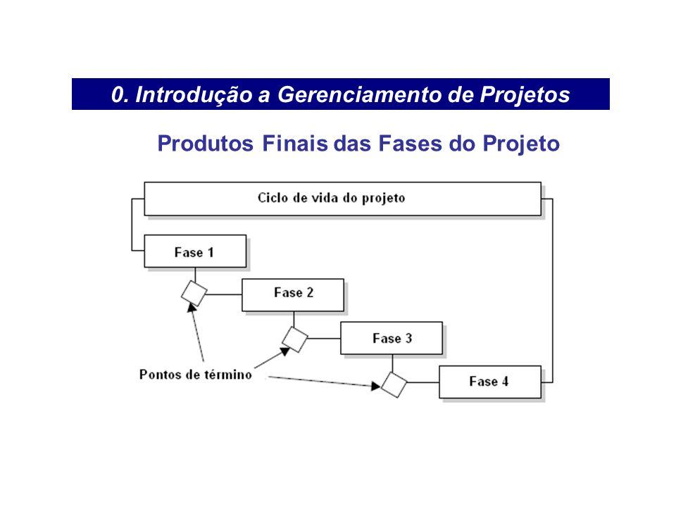 0. Introdução a Gerenciamento de Projetos Produtos Finais das Fases do Projeto