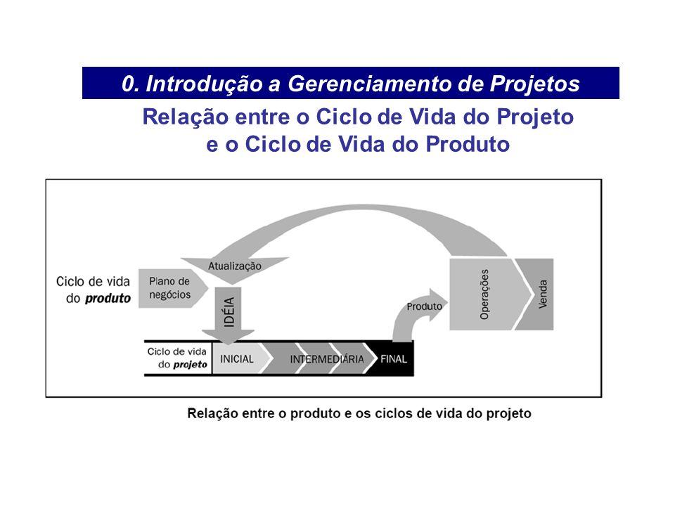 0. Introdução a Gerenciamento de Projetos Relação entre o Ciclo de Vida do Projeto e o Ciclo de Vida do Produto