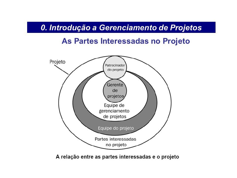 0. Introdução a Gerenciamento de Projetos As Partes Interessadas no Projeto