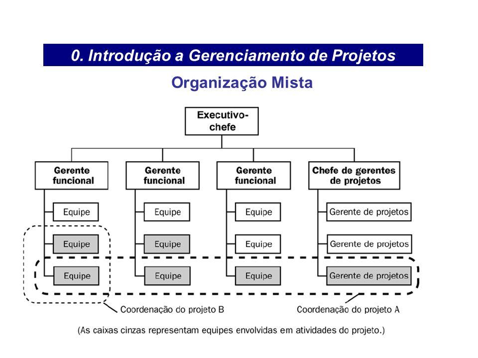 0. Introdução a Gerenciamento de Projetos Organização Mista