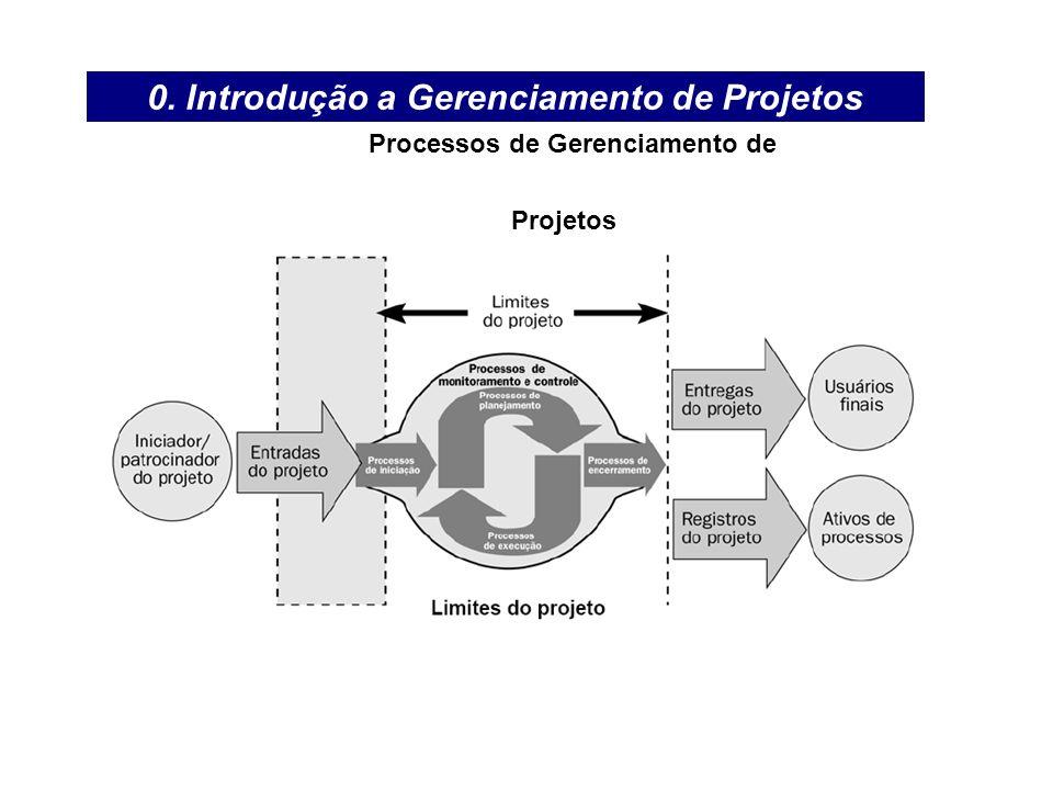 0. Introdução a Gerenciamento de Projetos Processos de Gerenciamento de Projetos