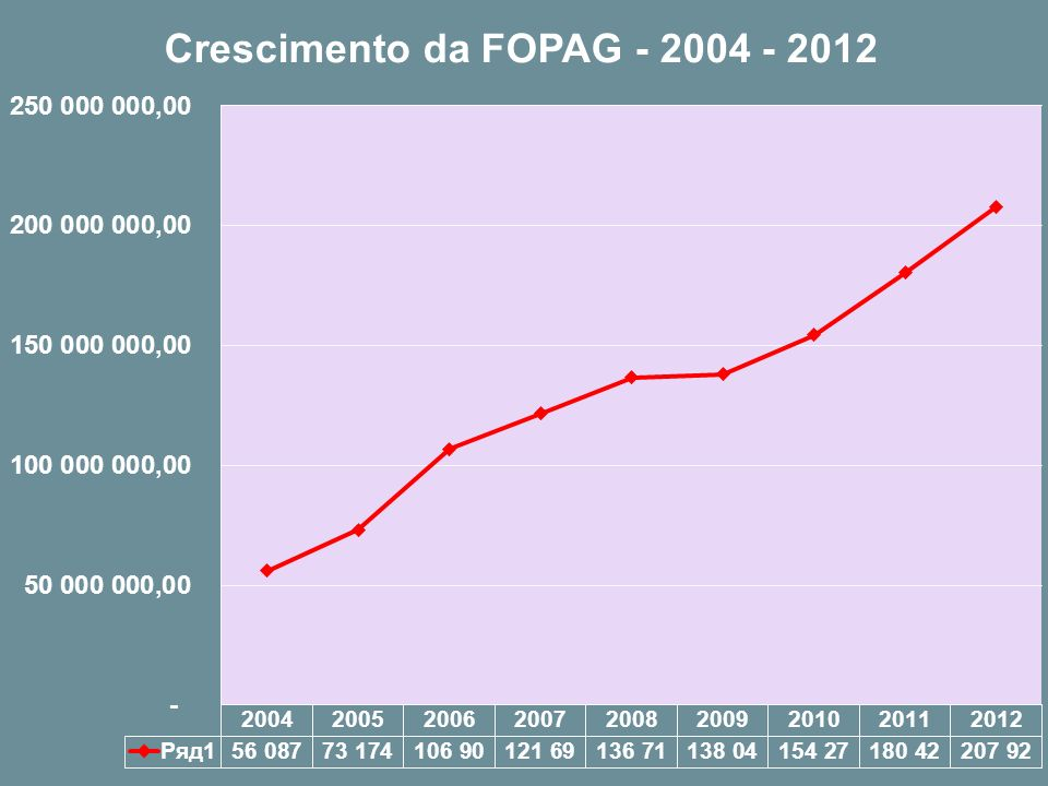 2011 Valor da FOPAG do Executivo 180.422.330,17 2012 Valor da FOPAG do Executivo 207.926.216,75 CRES.