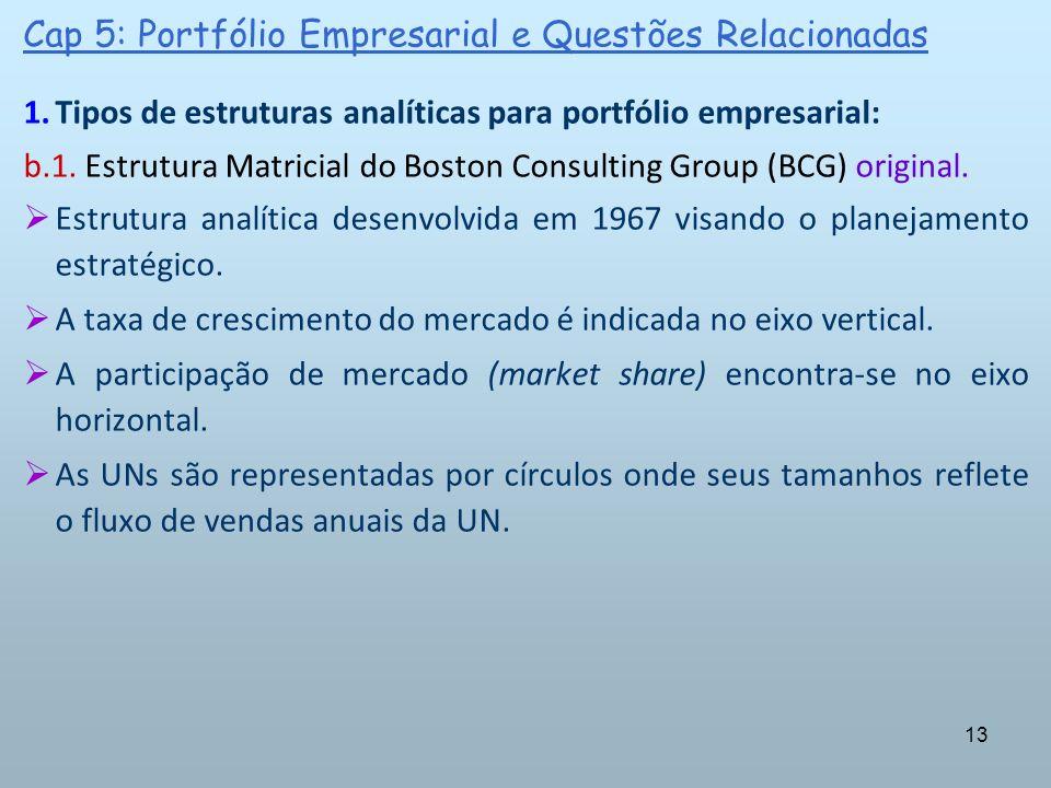 13 Cap 5: Portfólio Empresarial e Questões Relacionadas 1.Tipos de estruturas analíticas para portfólio empresarial: b.1. Estrutura Matricial do Bosto