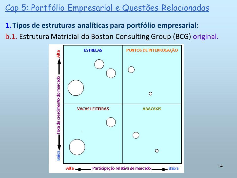 14 1.Tipos de estruturas analíticas para portfólio empresarial: b.1. Estrutura Matricial do Boston Consulting Group (BCG) original. Cap 5: Portfólio E