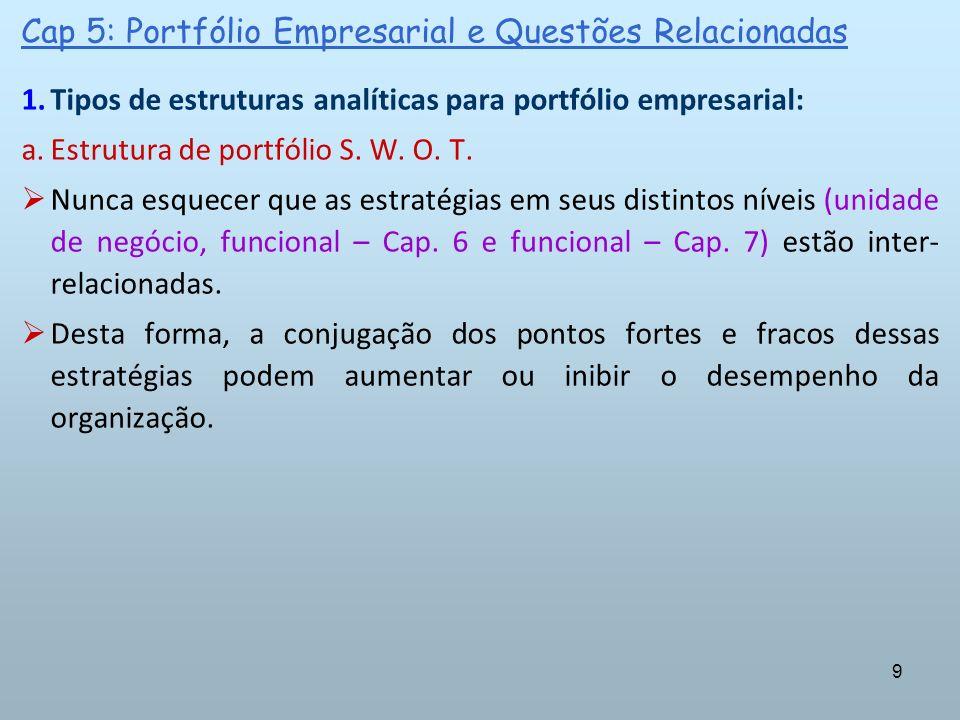 9 1.Tipos de estruturas analíticas para portfólio empresarial: a.Estrutura de portfólio S. W. O. T. Nunca esquecer que as estratégias em seus distinto