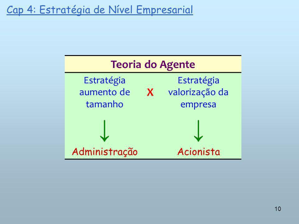 10 Teoria do Agente Estratégia aumento de tamanho X Estratégia valorização da empresa AdministraçãoAcionista Cap 4: Estratégia de Nível Empresarial