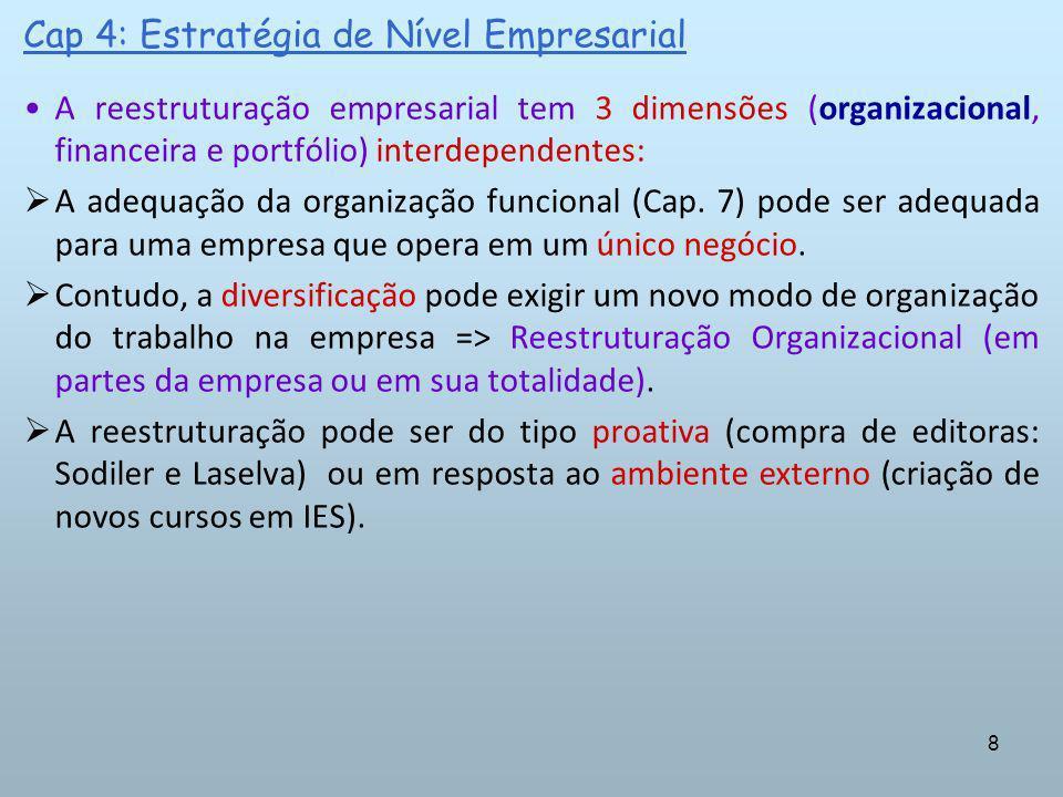29 Cap 4: Estratégia de Nível Empresarial d.DIVERSIFICAÇÃO HORIZONTAL NÃO RELACIONADA (por conglomerados) Ocorre quando uma empresa adquire outra de um setor não relacionado.