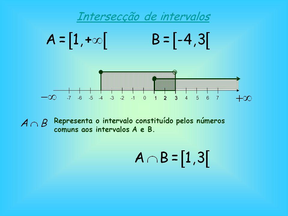 Intersecção de intervalos 0 -2-3 -4-5-6-71234567 Representa o intervalo constituído pelos números comuns aos intervalos A e B.