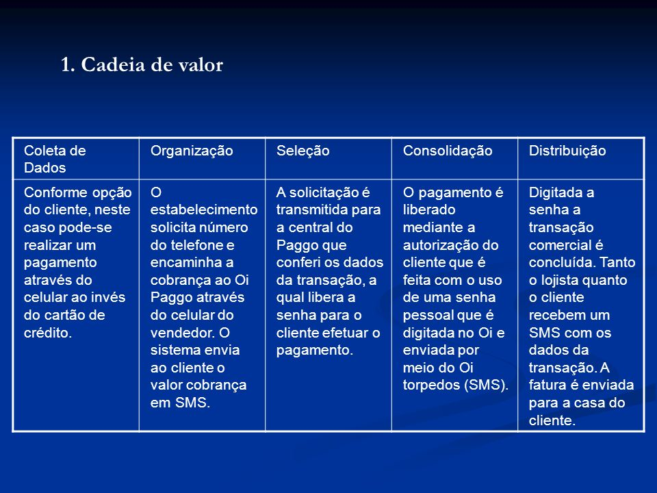 1. Cadeia de valor Coleta de Dados OrganizaçãoSeleçãoConsolidaçãoDistribuição Conforme opção do cliente, neste caso pode-se realizar um pagamento atra