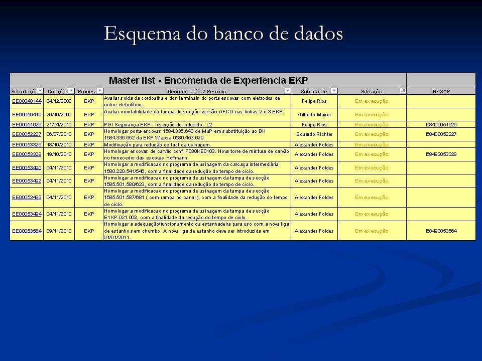 O banco de dados estudado é relativo ao cadastro de Encomendas de Experiência (EE) na planta da empresa.