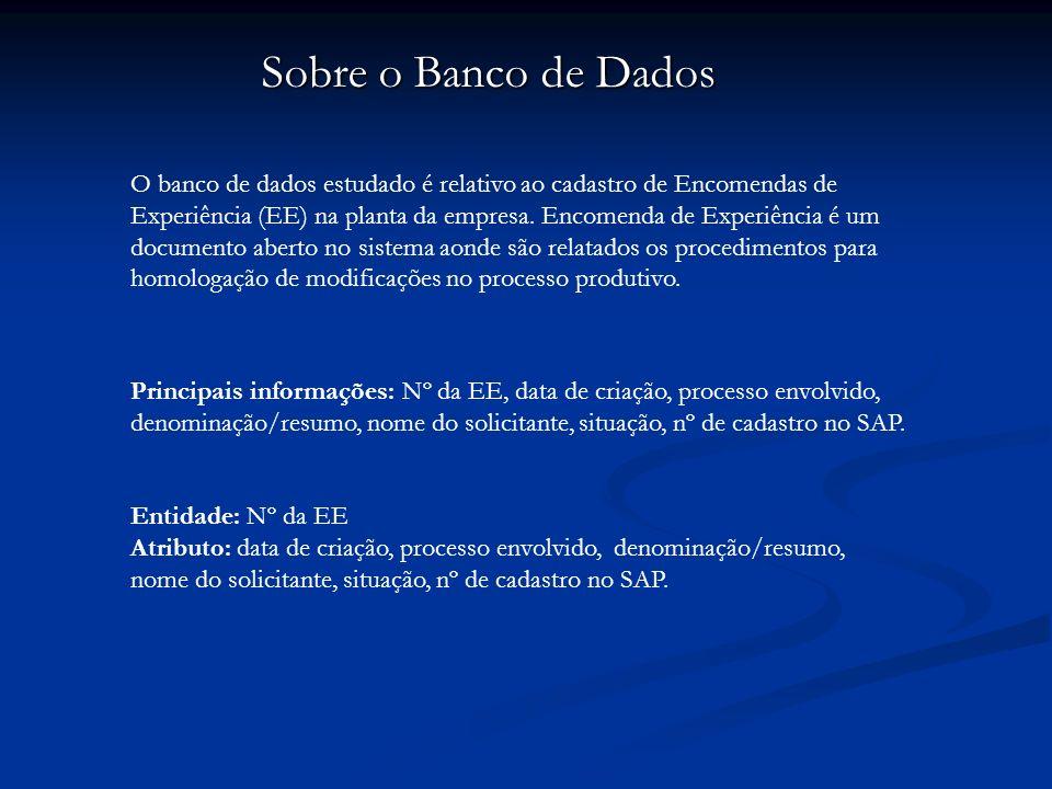 Diagrama do Banco de Dados DataEENome sol.