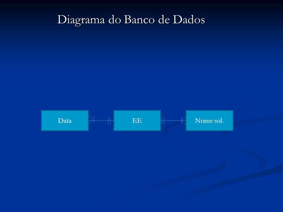 Conclusão Para a aplicação e controle nesta utilização o banco de dados é suficiente e mostra-se que é a solução adequada.