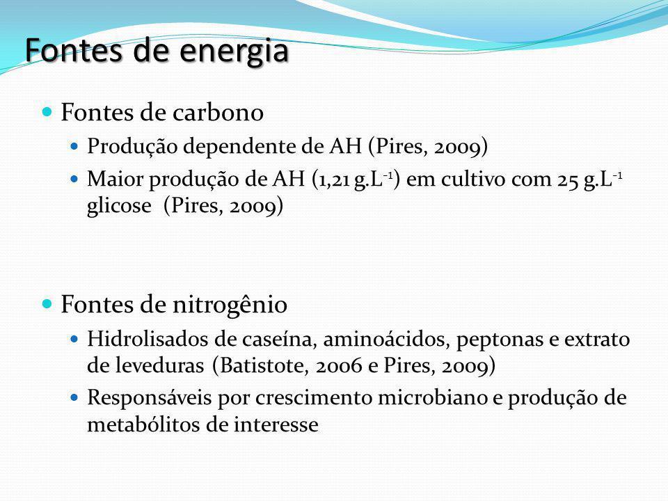 Preparação de inóculos Adição de células Inóculo líquido, 12 h I II III Streptococcus equi subsp.