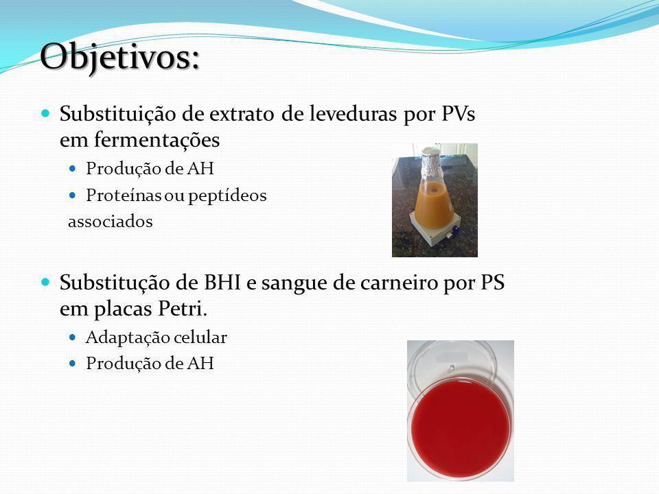 Artigo 1 Influência de Peptonas Vegetais Sobre a Produção Microbiana e Pureza do Ácido Hialurônico.