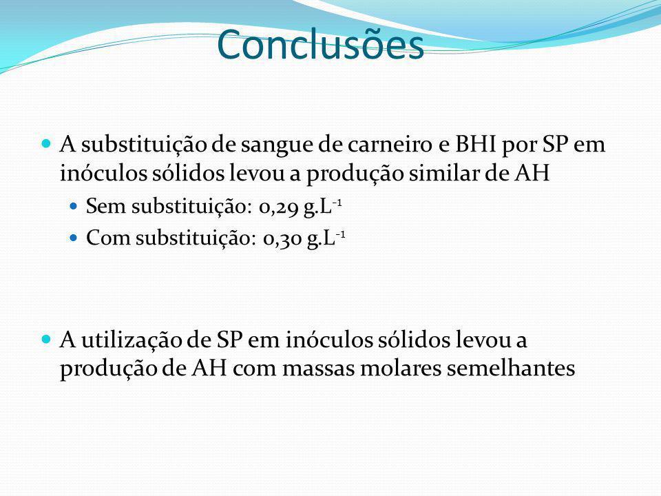 Sugestões Planejamento experimental para estimativa da ótima relação C 6 H 12 O 6 /N.